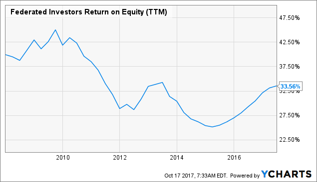 Analyst Earnings Forecast Screen: Federated Investors, Inc. (FII)