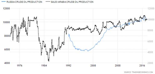 Russian Crude Oil Production versus Saudi Arabian Crude Oil Production Chart