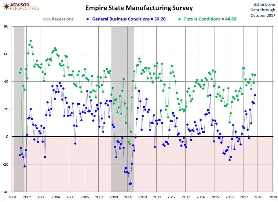 Empire State Manufacturing Survey Surges in October to 3-Year High