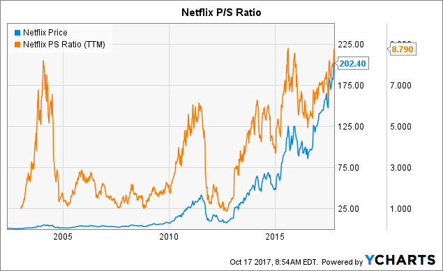 netflix  a simple lesson in overvaluation