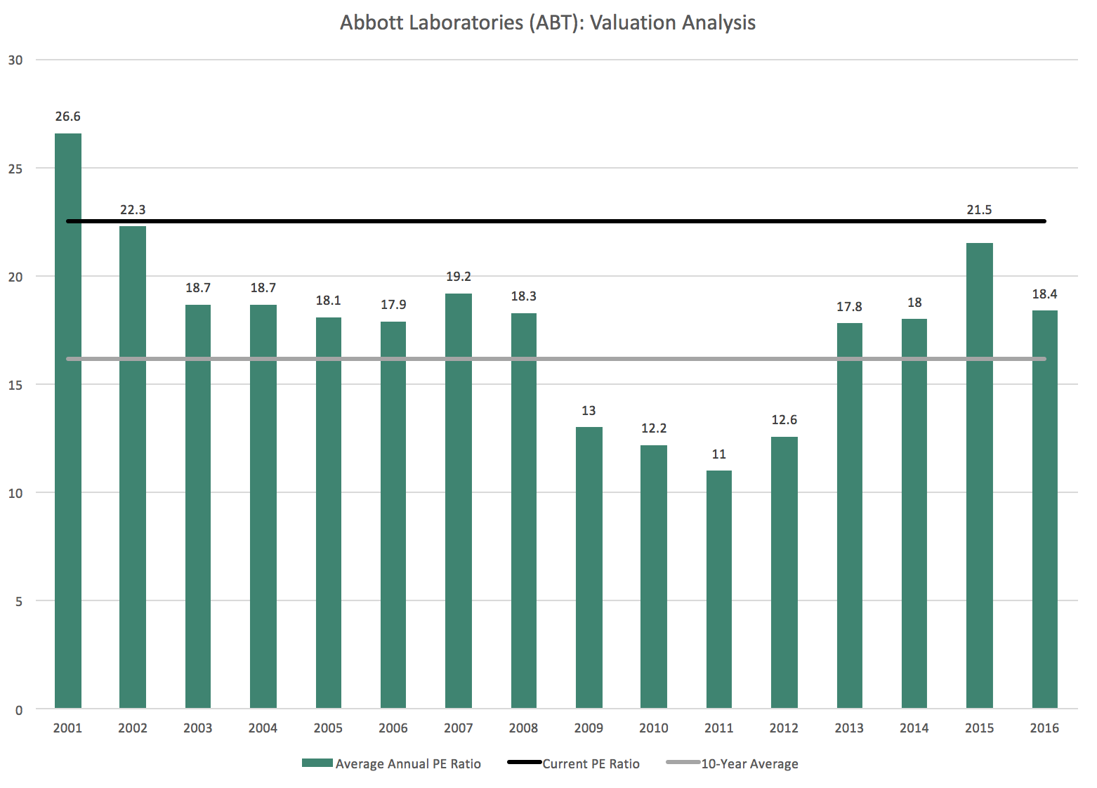 abbott labs financial analysis Stoxlinecom provides: stock quote, technical analysis, fundamental analysis abbott labs responds to 'errors' in iss proxy recommendation financial analysis.
