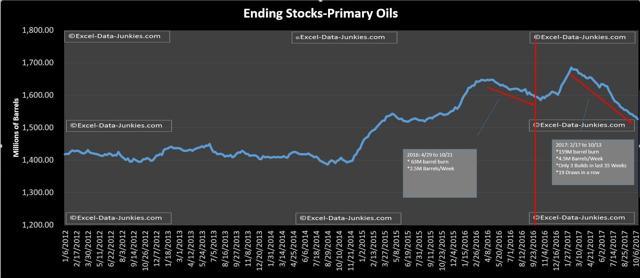 Primary Oils