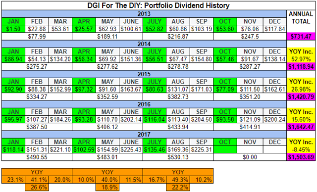DGI For The DIY - Dividend History