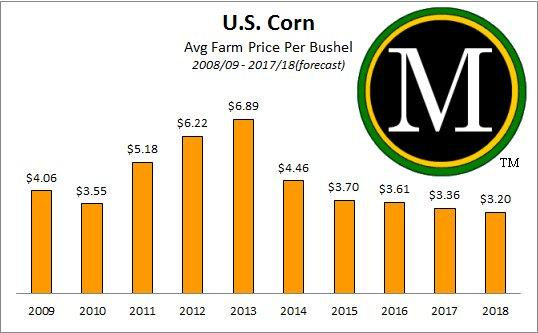 Avg. Farm Price U.S. Corn 2008/09 to 2017/18
