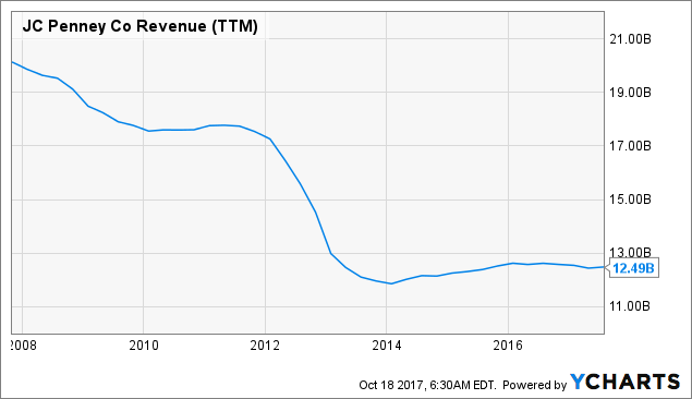 6c8670abd J.C. Penney  On The Right Path To Co-Exist With Amazon - J. C. ...