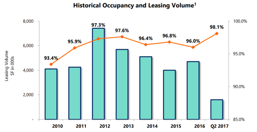 Lexington Realty Trust (NYSE:LXP) Valuation According To Analysts