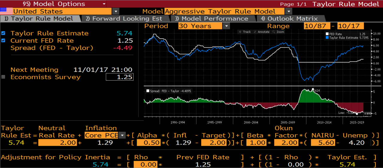 Fed Rate Should Be Raised To 4%: Taylor Rule - iShares 7-10 Year