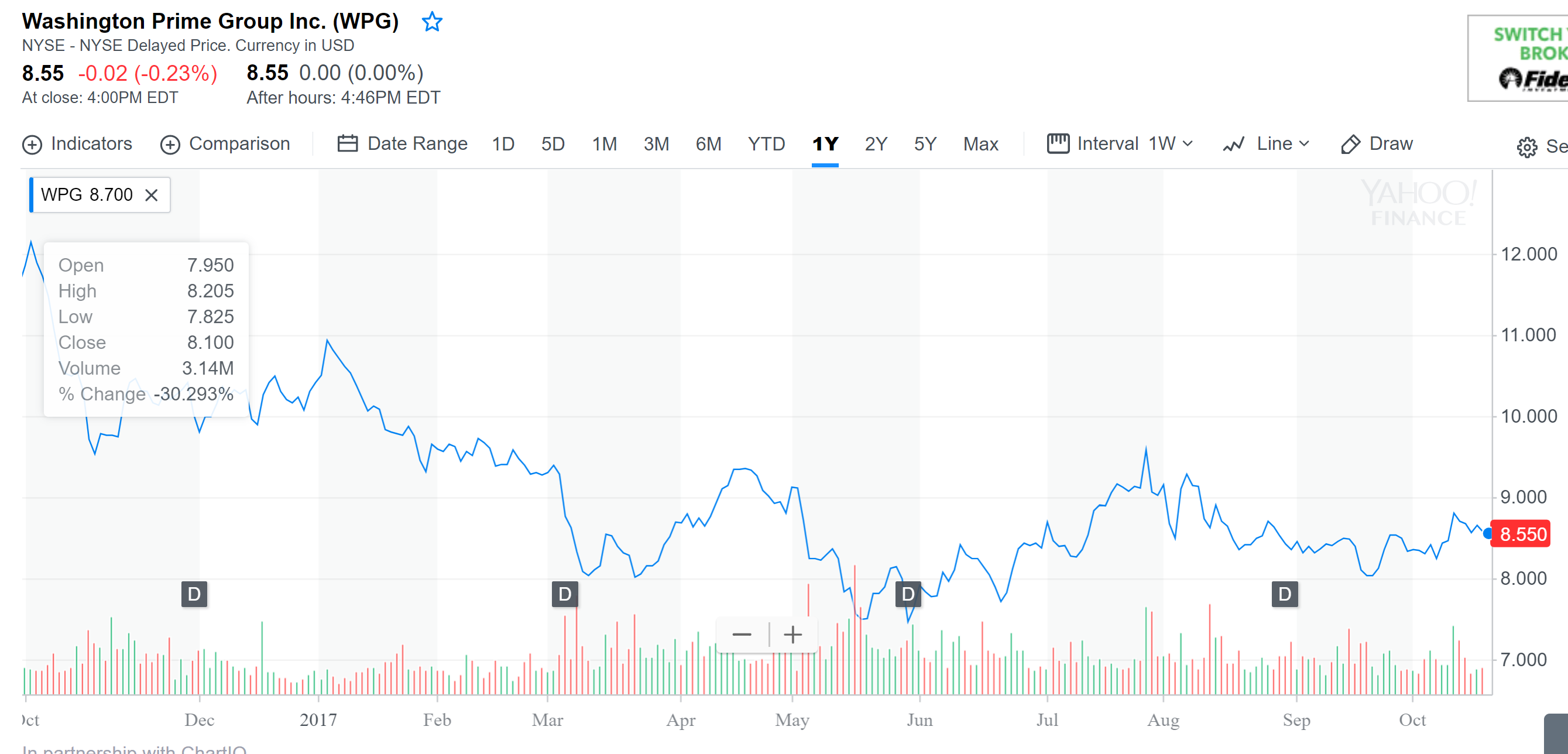 Washington prime group from the perspective of a preferred it appears that over the past year wpgs share price has fallen from 1185share on 101916 to its current 855 however it has maintained its common buycottarizona Choice Image