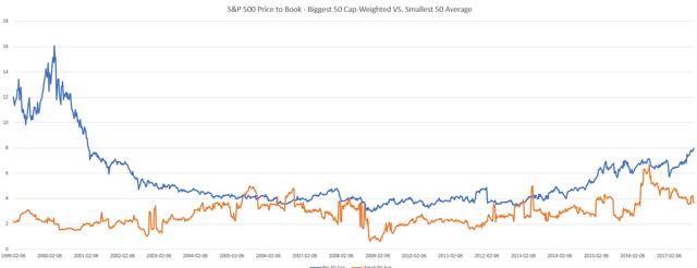 Cap-weighting 50 big versus Equal-weighting 50 small S&P 500 stocks