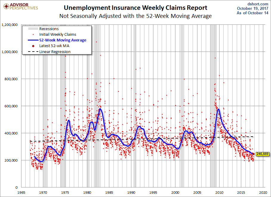 USA unemployment claims fall to 222000, lowest in 44 years