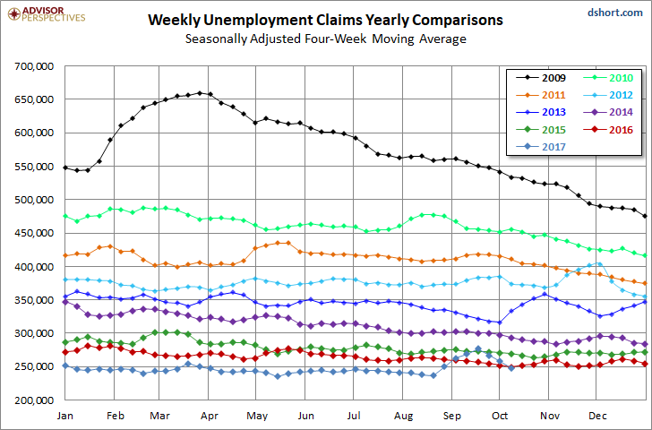 US Weekly Jobless Claims Drop To Lowest Level In Over Forty Years