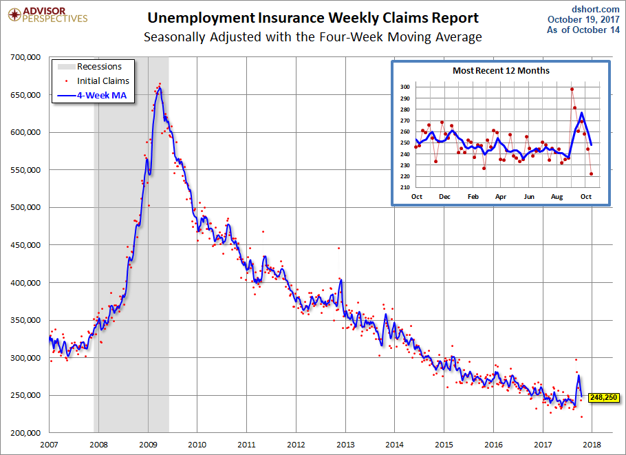 US Unemployment Claims Fall to 222000, Lowest in 44 Years