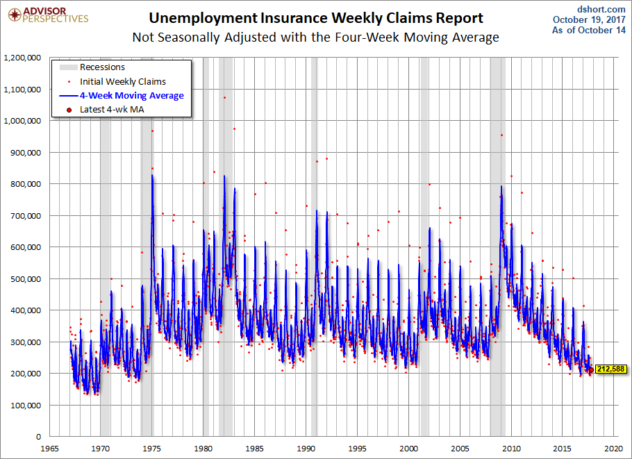United States unemployment claims fall to 222000, lowest in 44 years