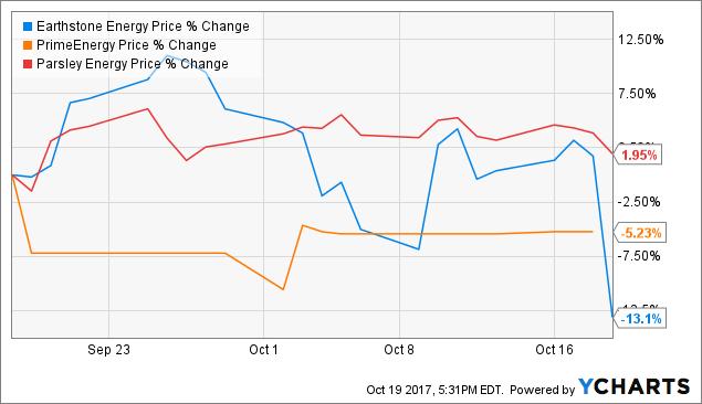 The FBR & Co Reaffirmed Outperform Rating for Earthstone Energy Inc (ESTE)