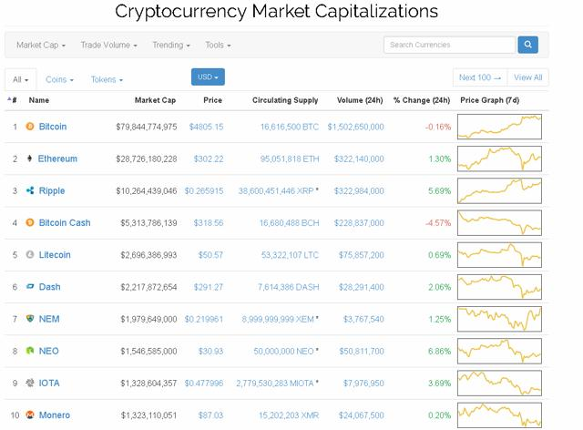 True alpha cryptocurrency recommendations