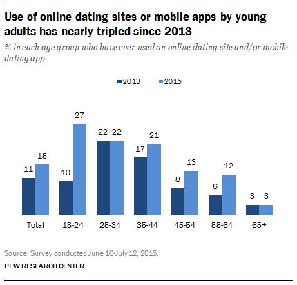 Dating Demographics