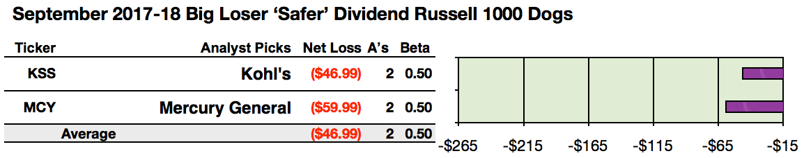 Safer Dividend Russell 1000 Dogs Chase Corecivic Net Gains Per