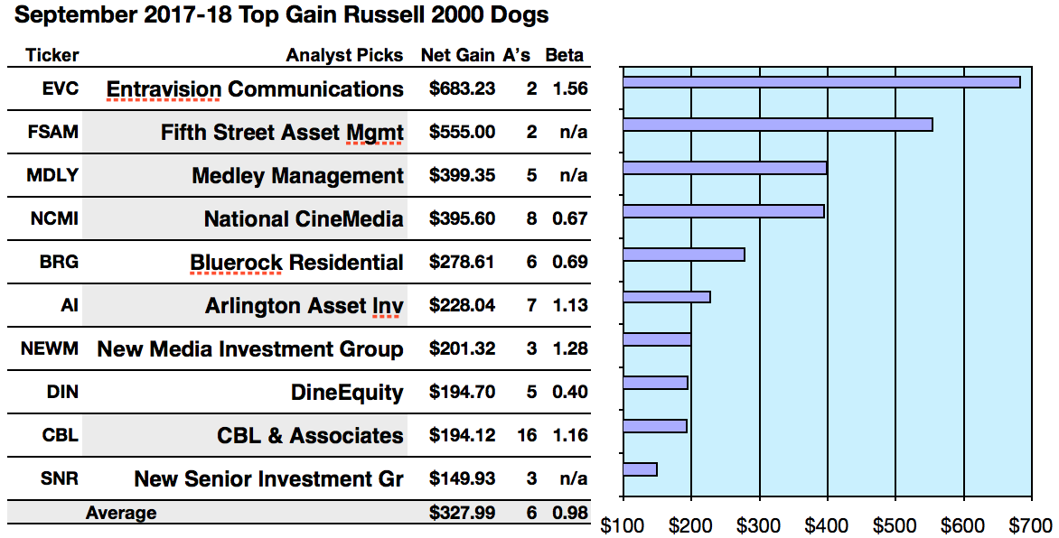 Russell 2000 Small Cap Leaders Entravision By Net Gains And
