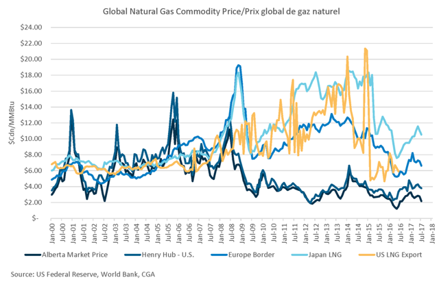 Global Natural Gas Spot Prices