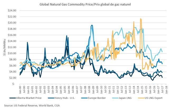 Natural Gas Basis Historical Prices