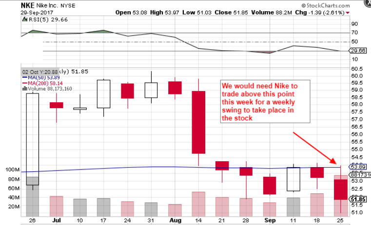 NIKE, Inc. (NYSE:NKE) Shares on the Go mid-Session