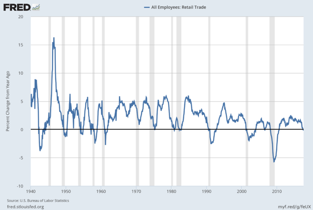 All Employees: Retail Trade percent change from year ago
