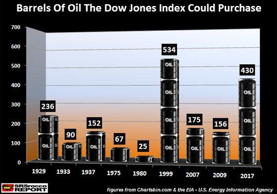 Barrels of Oil the Dow Jones Index Could Purchase