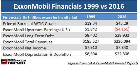 ExxonMobil Financials 1999 vs 2016