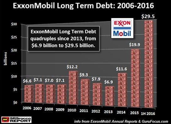 ExxonMobil Long Term Debt: 2006-2016