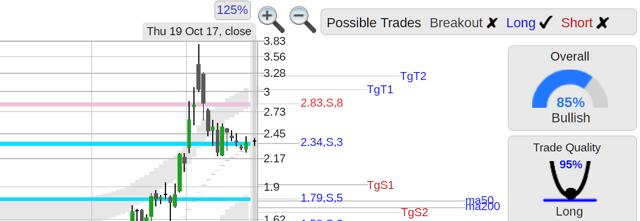 CATB stock chart