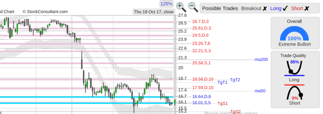 EVH stock chart