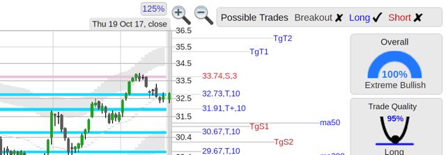 GTT stock chart