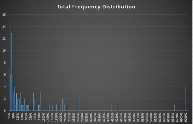 Total Frequency Distribution