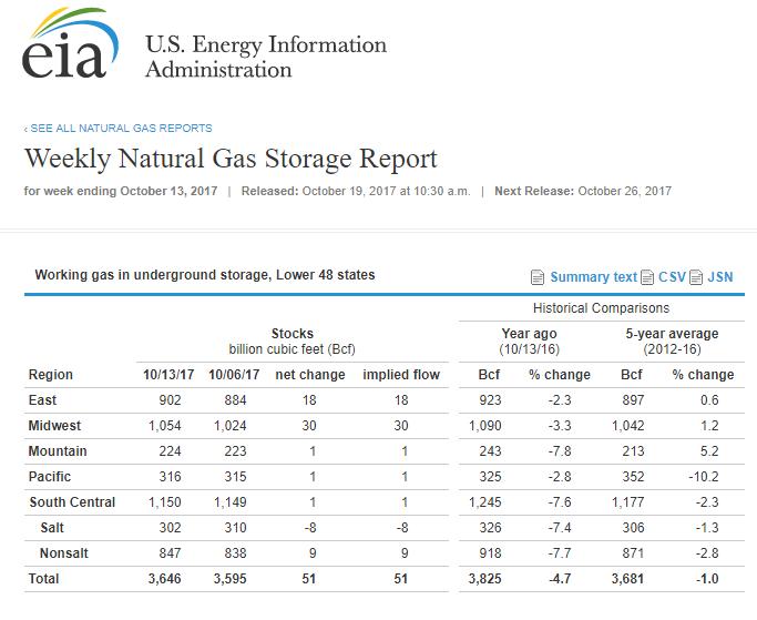 Natural Gas Inventory History