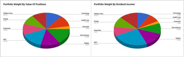 DGI For The DIY - Portfolio Weighting