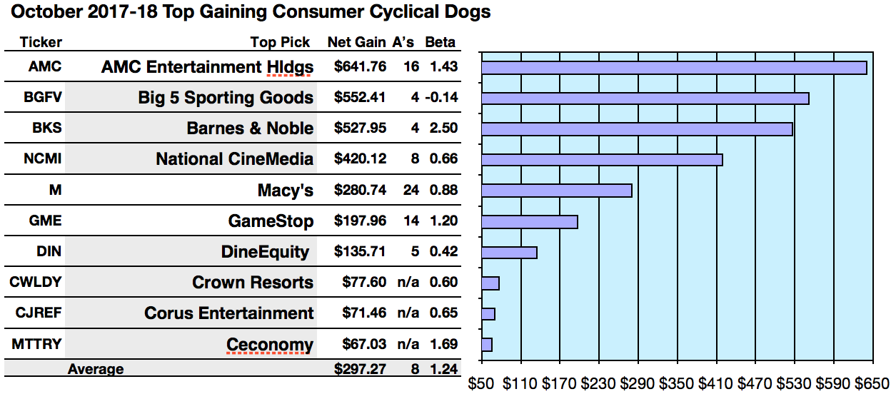 Consumer Cyclical Sector Finds Amc Entertainment Top Gaining Dog In