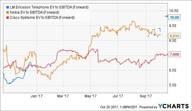 Ericsson Stock Run Is Speculative Knee Jerk Reaction Lm Ericsson