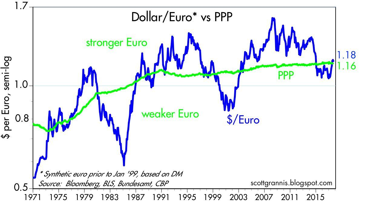 The Chart Above Shows How Euro Has Tracked Its Ppp Over Time Began In 1997 But I Extended Value Back Using Dm As A Proxy