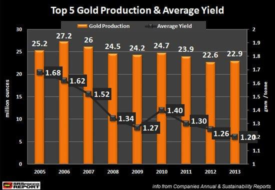 Top 5 Gold Production & Average Yield