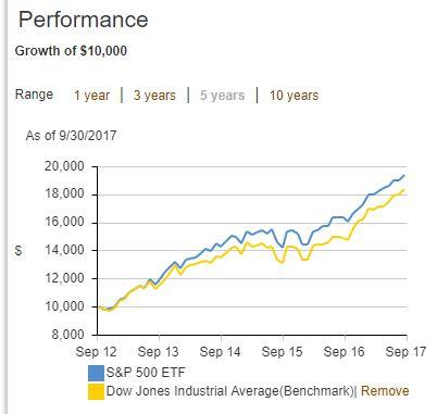 How to become an average investor vanguard sp 500 etf nysearca source the vanguard group inc ccuart Choice Image