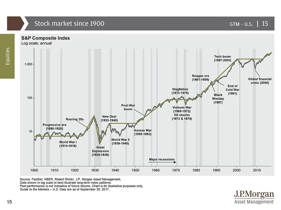 Weekly S&P 500 ChartStorm - History, Bears, And FinTech ...