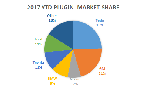 Here Is The State Of Ev Market