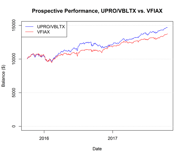 Figure 2. Growth of $10k for UPRO/VBLTX strategy and Vanguard's S&P 500 mutual fund.
