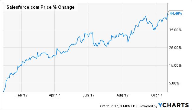 Salesforce earnings date