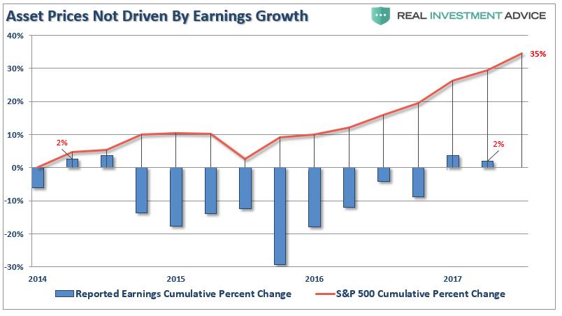 Fundamentally Speaking: Markets Being Driven By Fundamentals