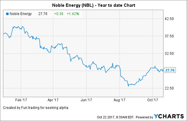 Natural Gas Production Houston Tx