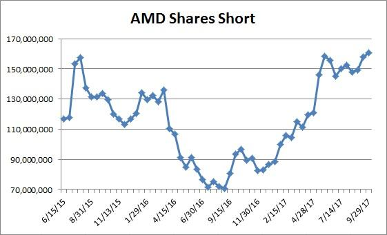 Advanced Micro Devices Inc. Announces 307% Increase In Q3 Earnings