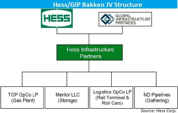 hess a company on the move hess corporation nyse hes seeking