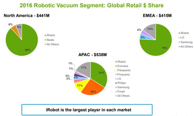 Irobot Cleaning The Global Market Irobot Corporation