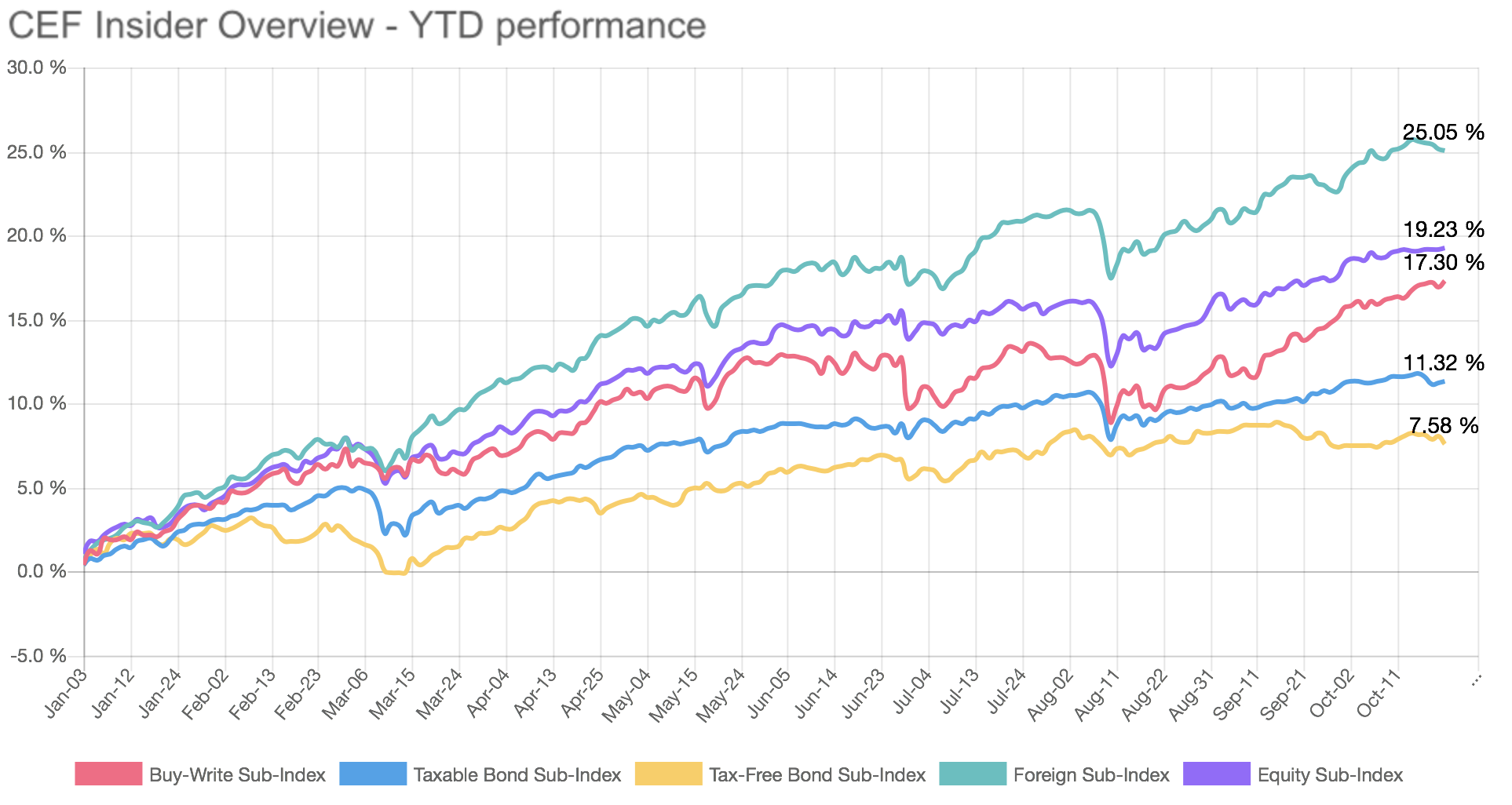 Pimco and gabelli fund shake up cef weekly update seeking alpha the cef insider indices are seeing a bit of a pause in absolute returns after reaching recent ytd highs with the buy write sub index gaining slightly biocorpaavc Image collections